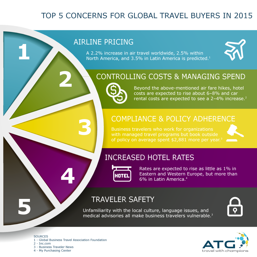 ATG_Infographic_BuyTravelTrends15