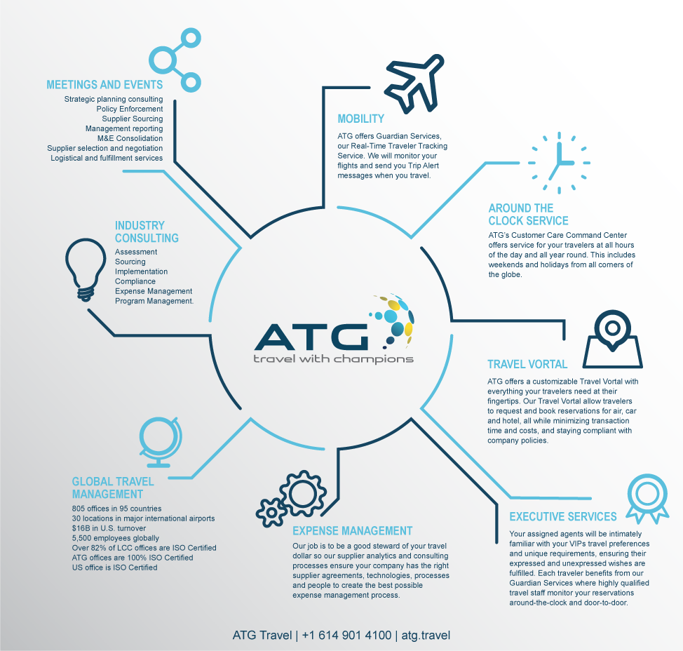 atg business travel services infographic