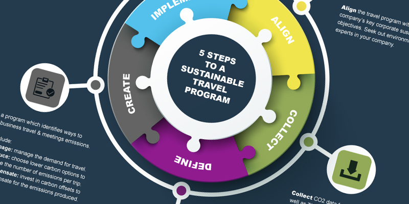 5 Steps to a Sustainable Travel Program